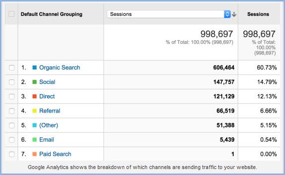 google-analytics-referral-networks