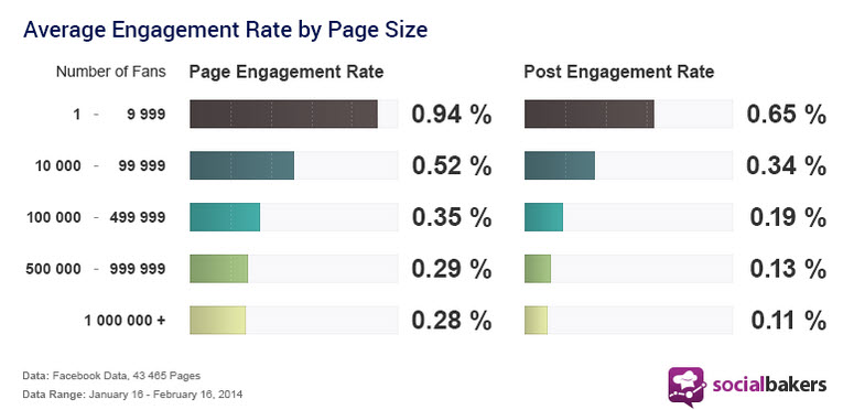 average-engagement-rate-by-page-size