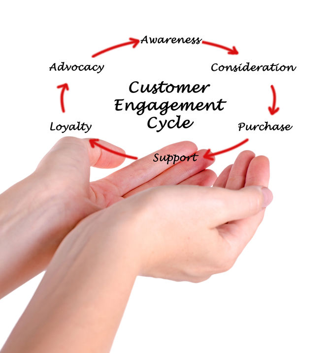 Customer Engagemenat Social media